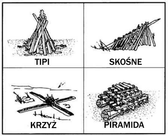 Różne typy ognisk