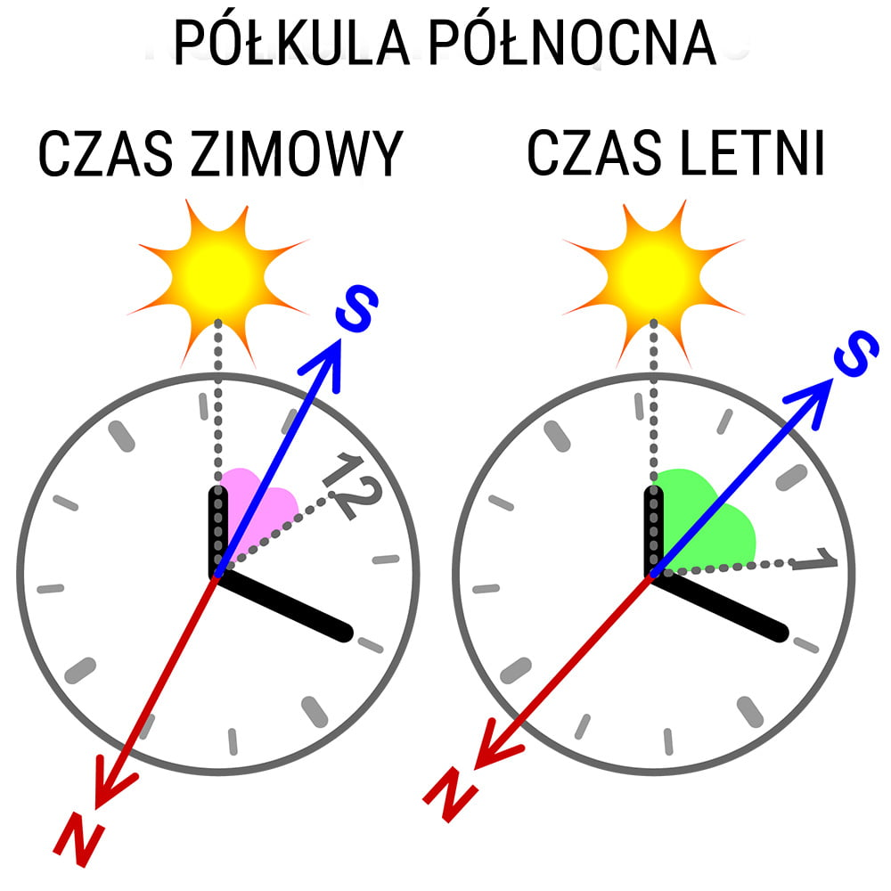 Wyznaczanie północy przy pomocy słońca i zegarka