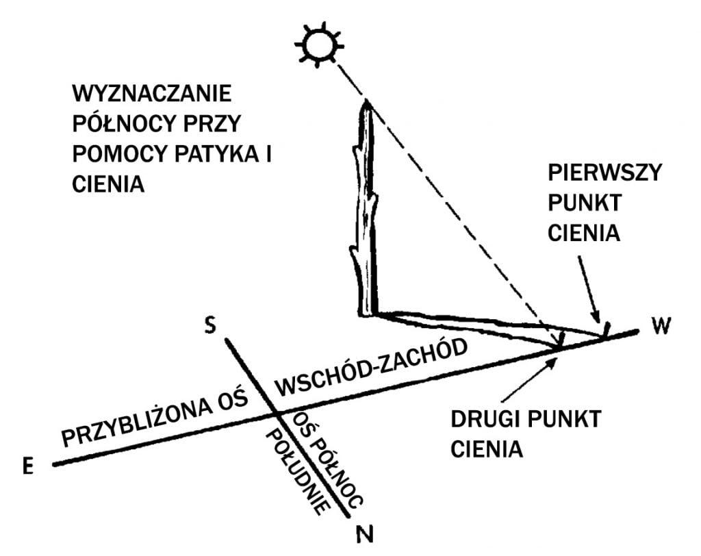 Kierunki geograficzne metoda cienia i patyka