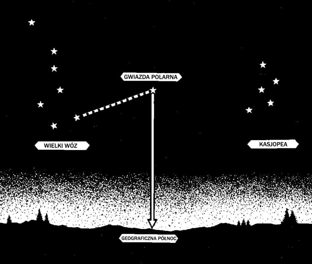 Mapa nieba, gwiazda polarna