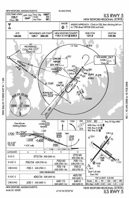 Mapa lotnicza