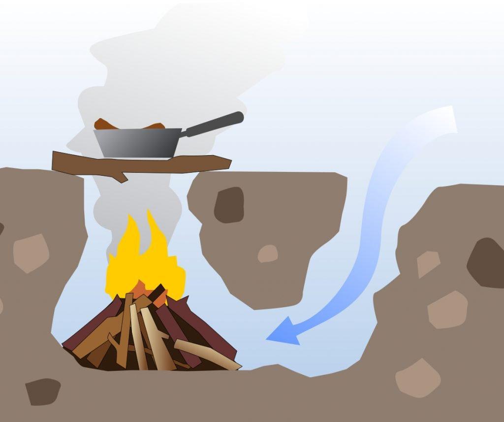 Rodzaje ognisk - ognisko typu Dakota